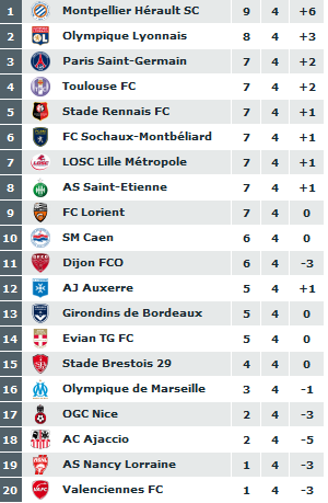 classement du championnat de ligue 1  2011-052
