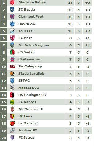 Classement championnat ligue 2 2011-056