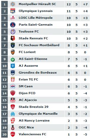 classement du championnat de ligue 1  2011-065