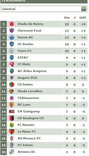 Classement championnat ligue 2 2011-066