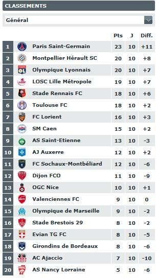 classement du championnat de ligue 1  Caclas10