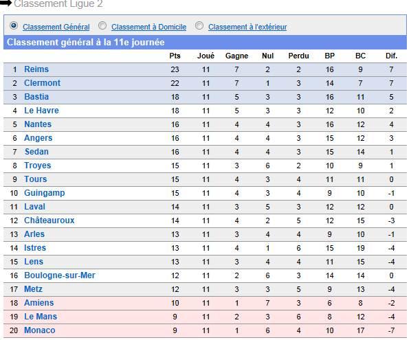 Classement championnat ligue 2 Caclas11