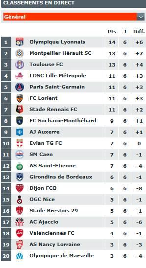 classement du championnat de ligue 1  Captur11