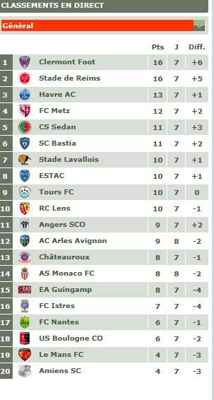 Classement championnat ligue 2 Captur12