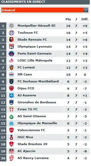 classement du championnat de ligue 1  Captur15