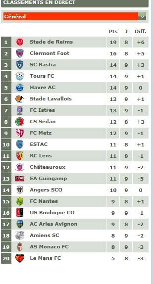 Classement championnat ligue 2 Captur20