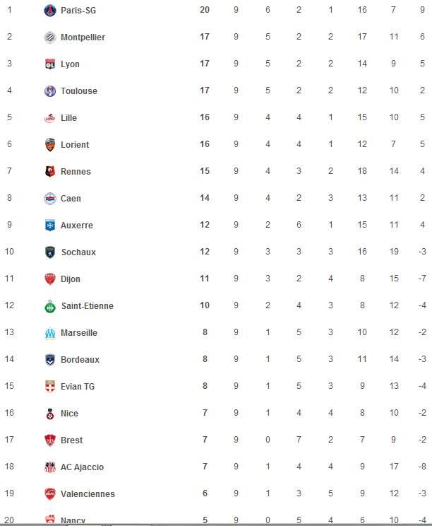 classement du championnat de ligue 1  Captur24