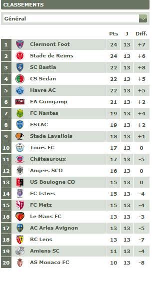 Classement championnat ligue 2 Clas_211