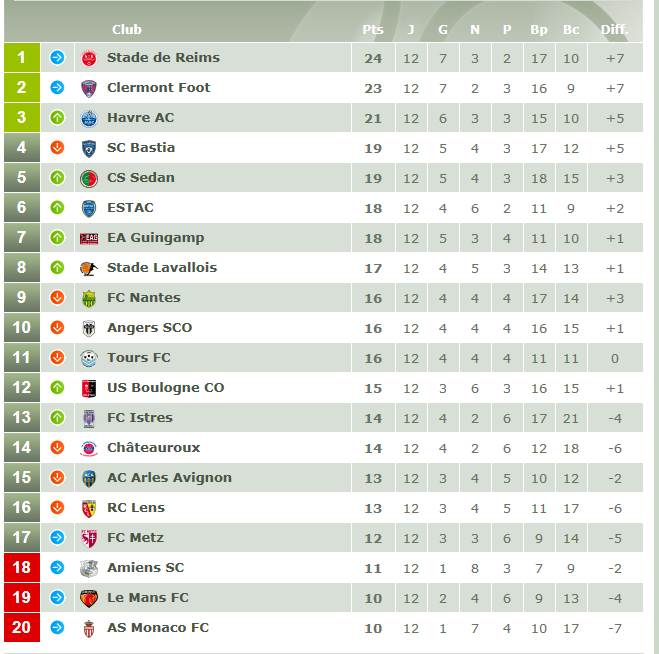 Classement championnat ligue 2 Ligue_10