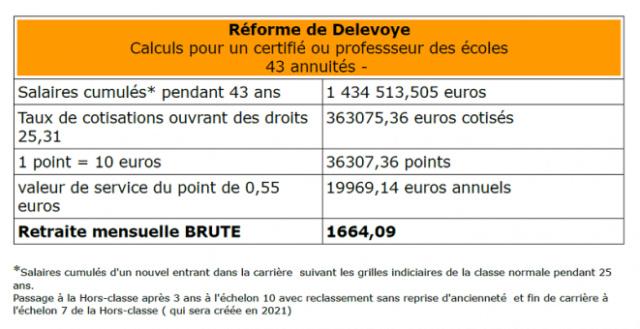 Retraites - Selon E. Macron, la pension moyenne actuelle des enseignants avoisinerait... 1.200€ - Page 5 Reform10