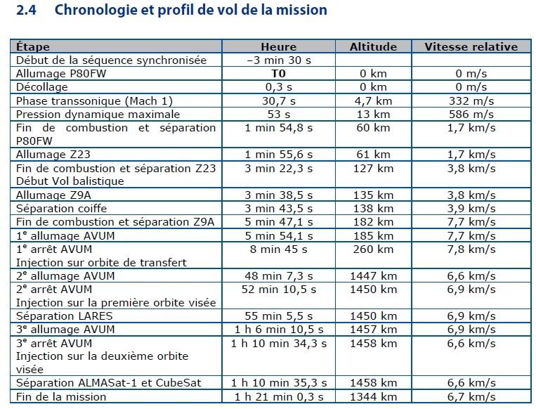 Vega VV01 (LARES + ALMASat-1 + 7 cubesats) - 13.2.2012 - Page 2 Chrono10
