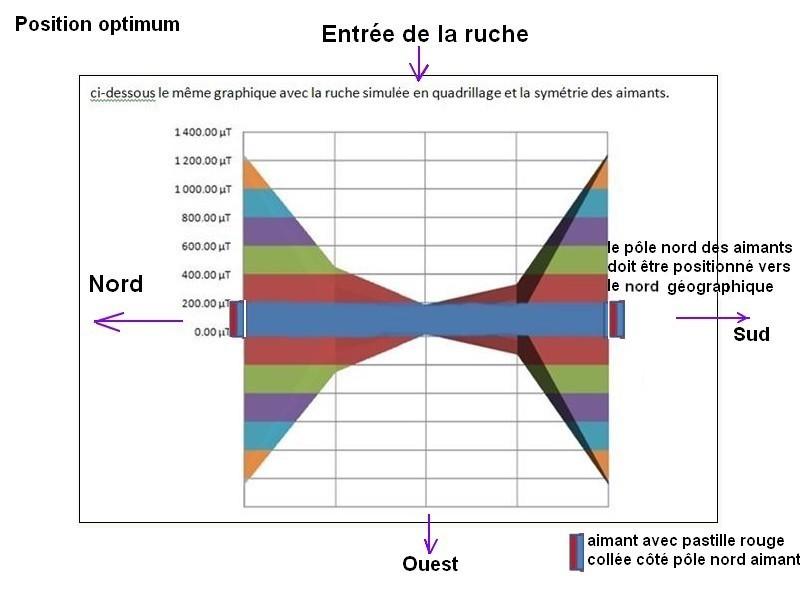 aimants - MAGNETOTHERAPIE ET APICULTURE - Aimants Graphe15
