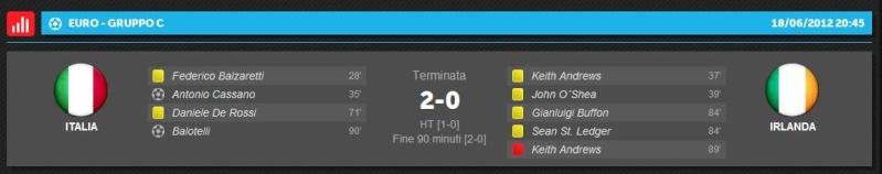 L'italia passa ai quarti di finale: Italia 2-0 Irlanda Europe10