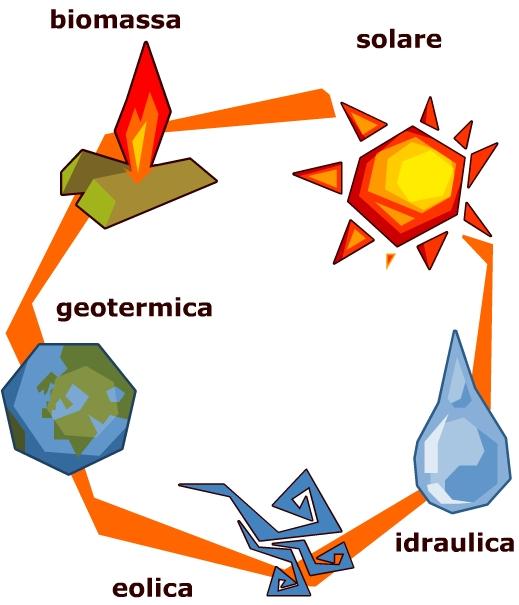 Energia per la Terra e risorse Fonti_10