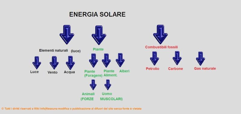 Energia per la Terra e risorse Schema10