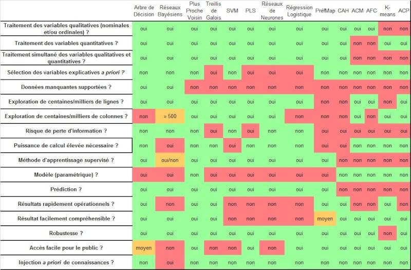 comparaison - Comparaison des techniques d'analyse / data mining Tablea13