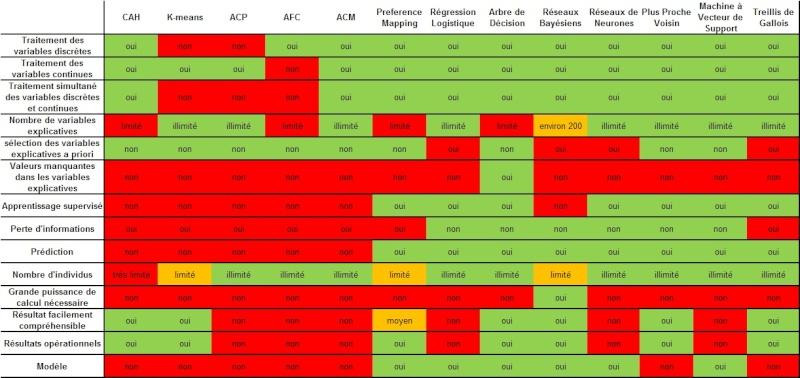 comparaison - Comparaison des techniques d'analyse / data mining Techni12