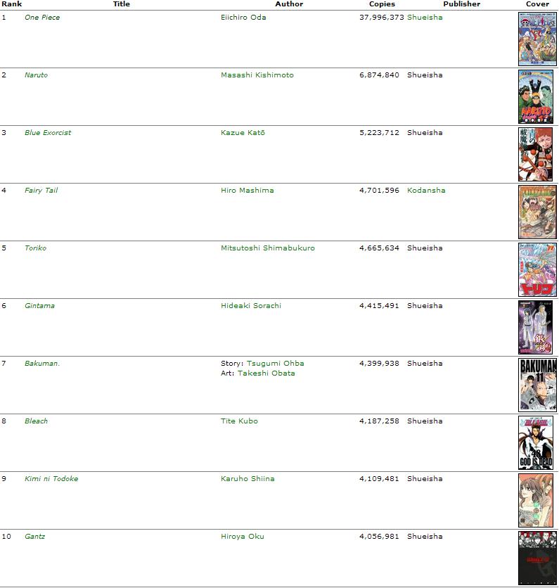 Verkaufszahlen der Mangas in Japan 2012 2011to10