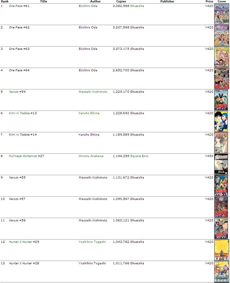 Verkaufszahlen der Mangas in Japan 2012 2011to11