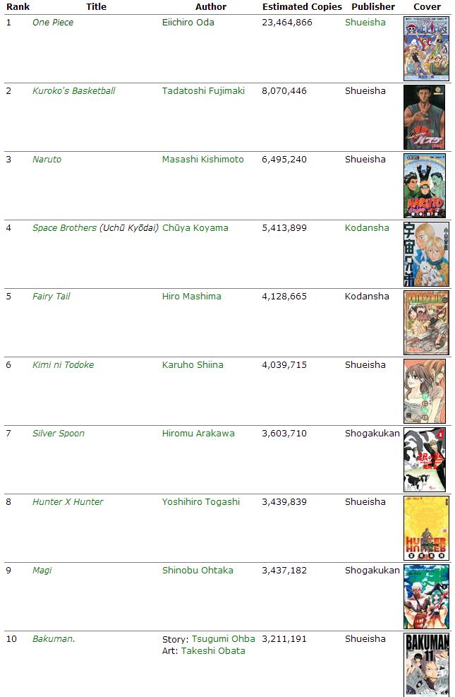 Verkaufszahlen der Mangas in Japan 2012 Top1010