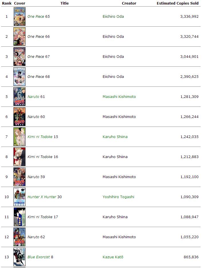 Verkaufszahlen der Mangas in Japan 2012 Top13v10