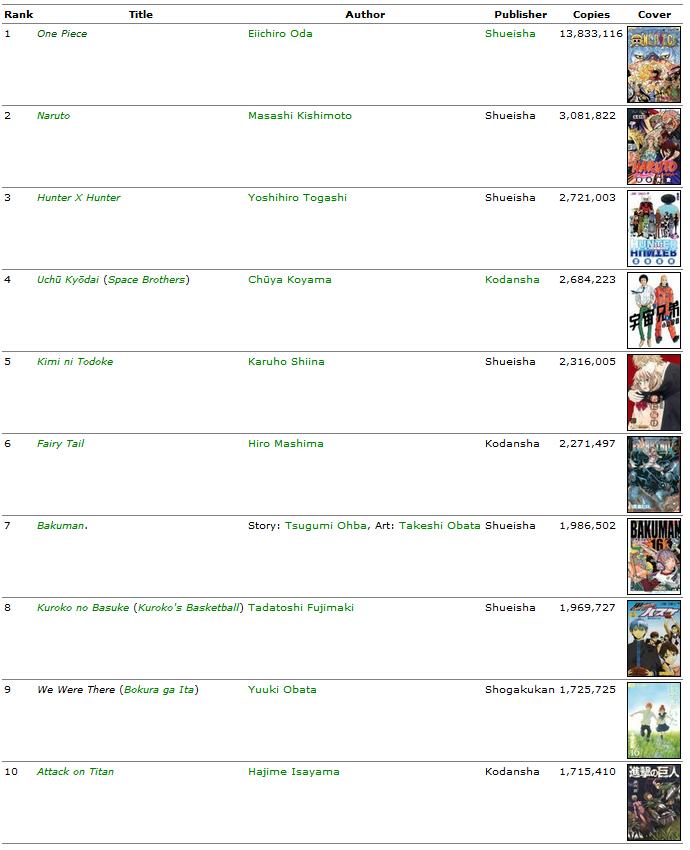 Verkaufszahlen der Mangas in Japan Unbena10