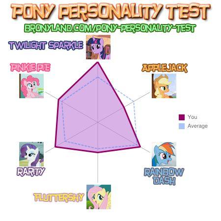Pony Personality Test 80a88c10