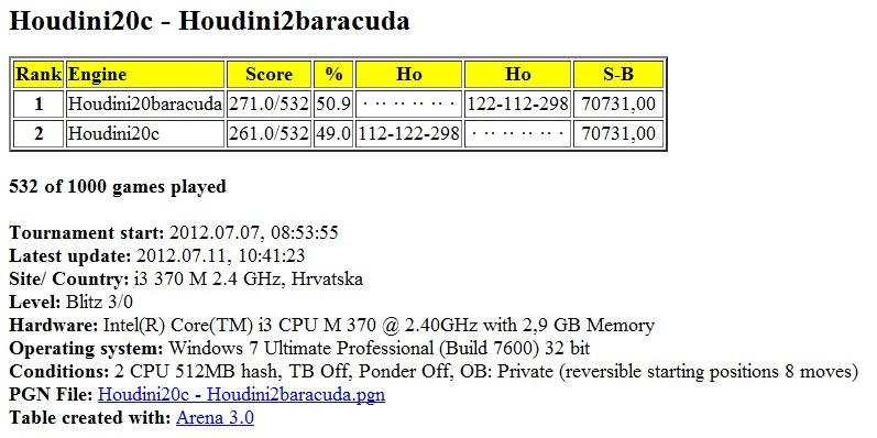 Houdini20c - Houdini2baracuda 1000 games started Slika013