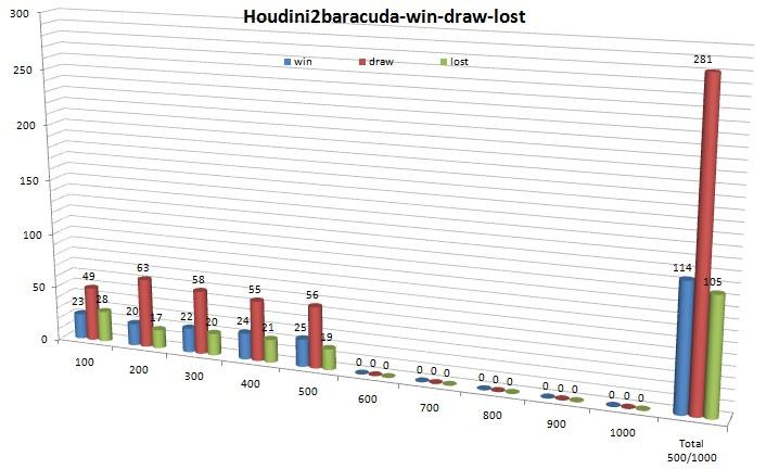 Houdini20c - Houdini2baracuda 1000 games started Slika014