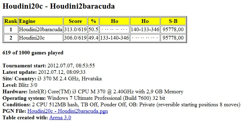 Houdini20c - Houdini2baracuda 1000 games started Slika015