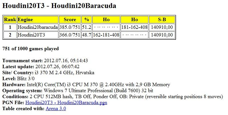 Houdini20T3 - Houdini20Baracuda 1000 games  Slika027