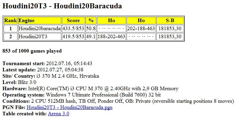 Houdini20T3 - Houdini20Baracuda 1000 games  - Page 2 Slika028