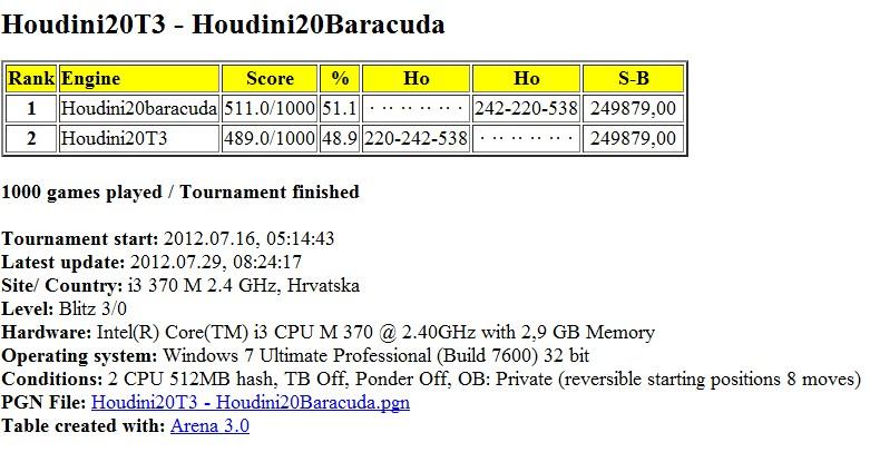 Houdini20T3 - Houdini20Baracuda 1000 games  - Page 2 Slika032