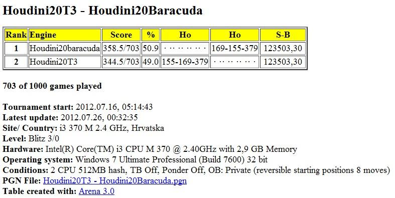 Houdini20T3 - Houdini20Baracuda 1000 games  Slika118