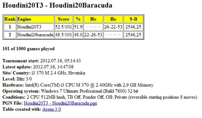 Houdini20T3 - Houdini20Baracuda 1000 games  Slika212