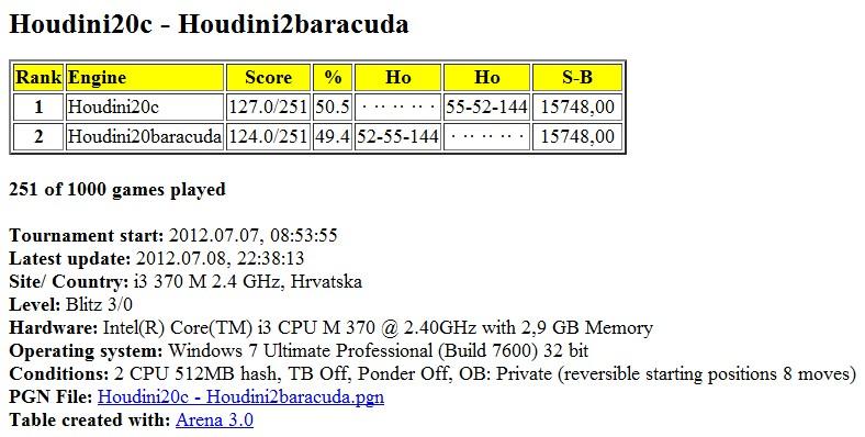 Houdini20c - Houdini2baracuda 1000 games started Slika319