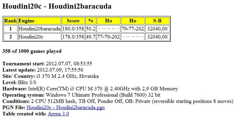 Houdini20c - Houdini2baracuda 1000 games started Slika412