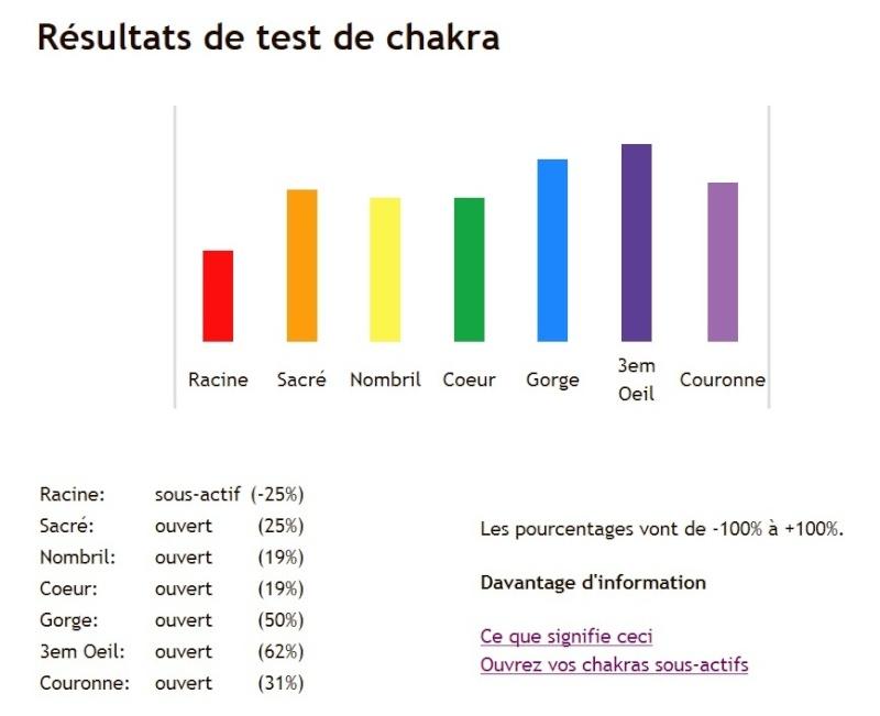 Testez vos chakras.. Test_c10