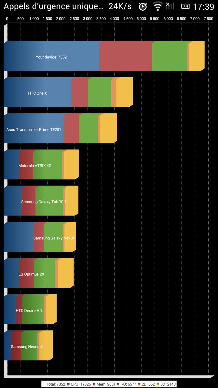 Test du xiaomi m2 2_mode11