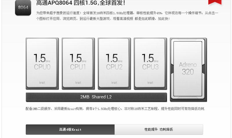 Test du xiaomi m2 Xiaomi11