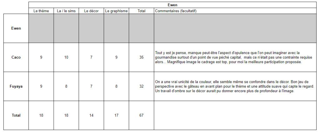 Thème 1 : Gourmandise Notati12