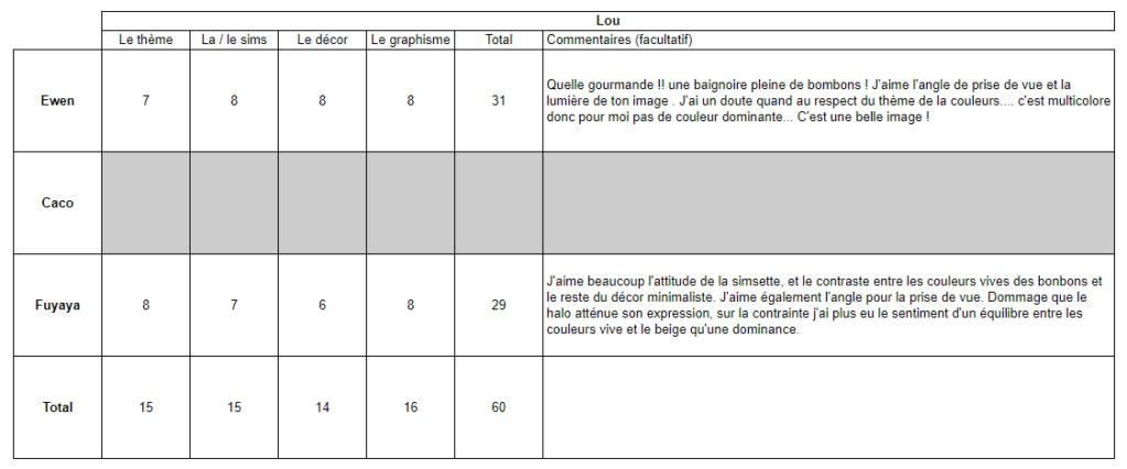 Thème 1 : Gourmandise Notati13