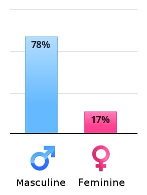 Quel est votre degré de masculinité et de féminité ? Vertic10