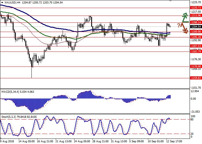 XAU/USD gráficos y dinámica actual 1gold10
