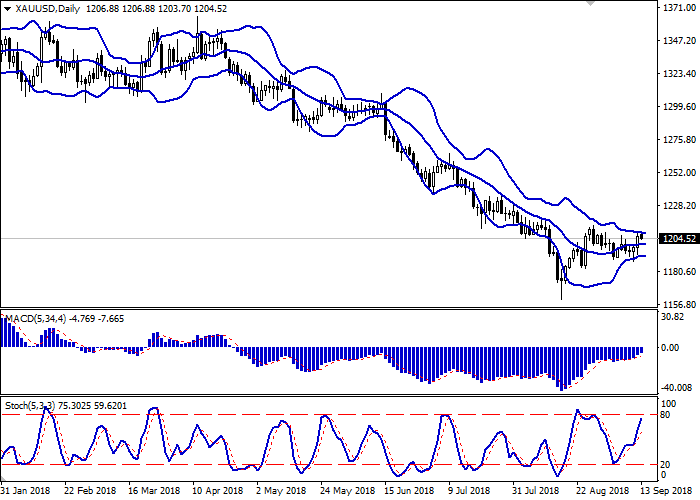 XAU/USD gráficos y dinámica actual 2gold10