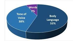 Communication et devoirs entre membres Effect10