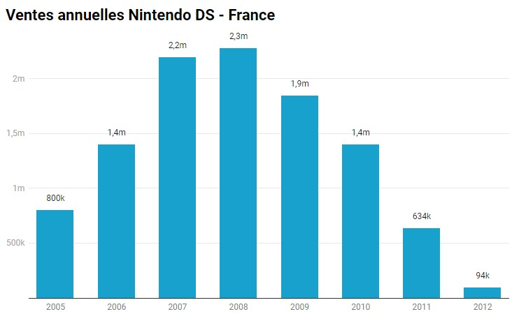 Bilan des ventes de chaque console en France Ds_fra10