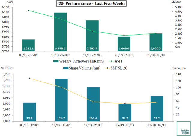 Weekly Stock Market Roundup Cse_pe15