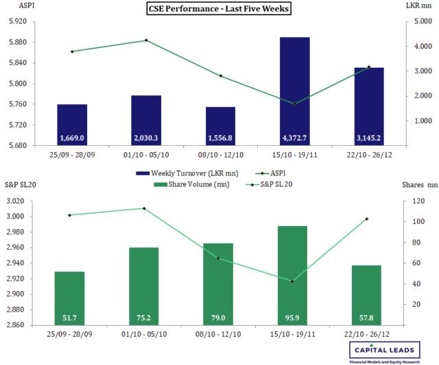 Weekly Stock Market Roundup Cse_pe34