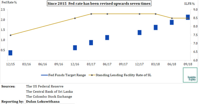 Fed hikes rates; CSE foreign outflow to accelerate Fed_ra10